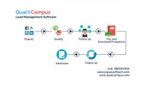 Why Lead Management Software is necessary for Educational Institutes