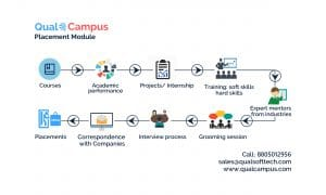 Benefits of using Placement Management Software in Educational Institutes