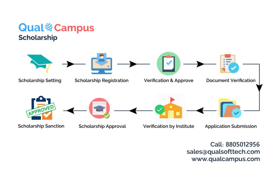 Benefits of using Scholarship Management Software in Educational Institutes
