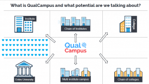 Why Common integrated software is necessary for Group of colleges or chain of schools